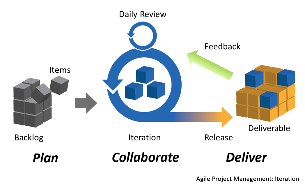 Agile_Project_Management_by_Planbox